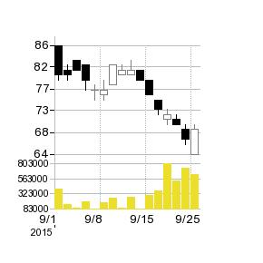 コープケミカルの株価チャート