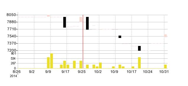 松本油脂製薬の株価チャート
