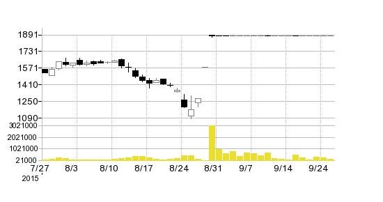 (株)アールテック・ウエノの株価チャート