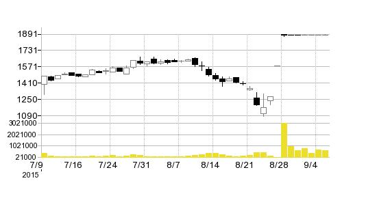 (株)エル・シー・エーホールディングスの株価チャート