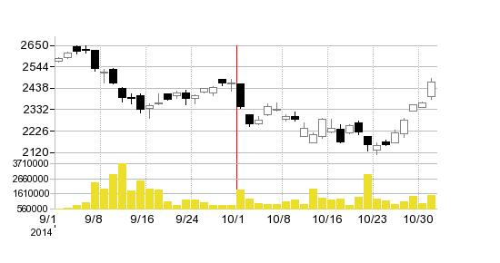 日本ペイントの株価チャート