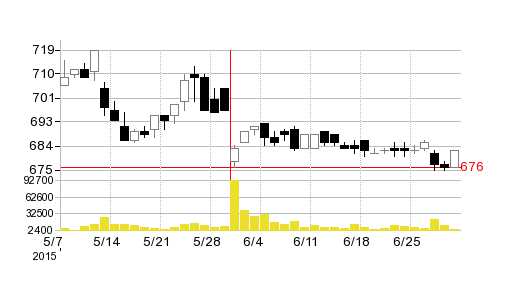 SDエンターテイメントの株価チャート