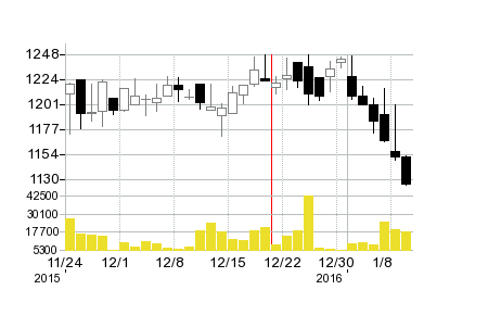 日本空調の株価チャート