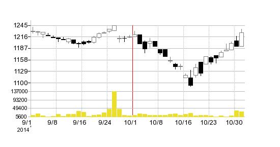 ファルコSDホールディングスの株価チャート