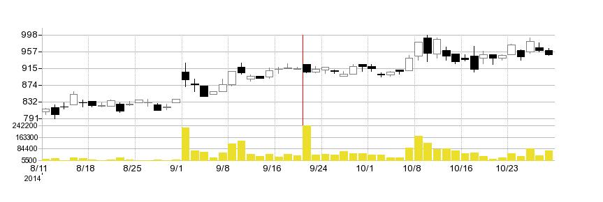 アグロカネショウの株価チャート