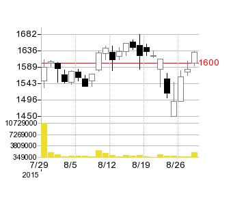 デクセリアルズの株価チャート