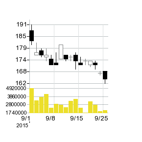コスモ石油の株価チャート