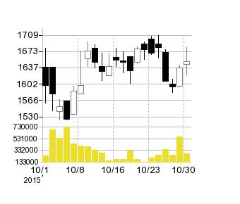 コスモエネルギーHDの株価チャート
