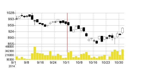 東海ゴム工業の株価チャート