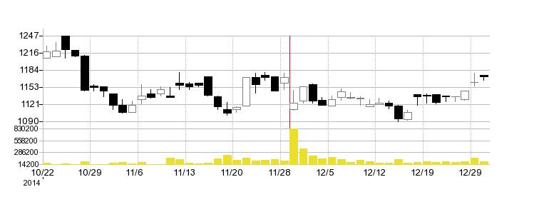 アルインコの株価チャート