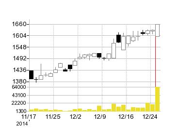 イーピーミントの株価チャート