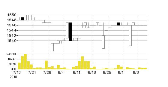 栄光ホールディングス(株)の株価チャート