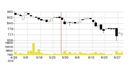 キャリアリンクの株価チャート