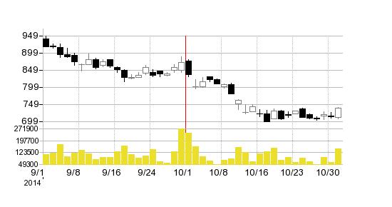 地盤ネットの株価チャート