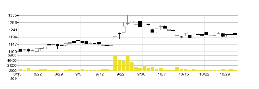 アビストの株価チャート