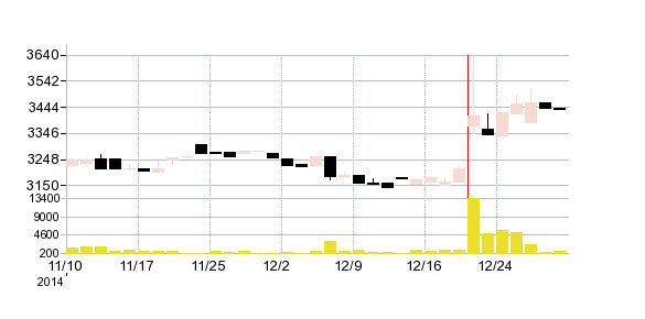 エーワン精密の株価チャート