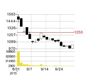 アクアラインの株価チャート