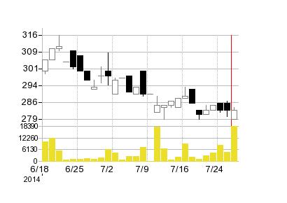 アドテックエンジニアリングの株価チャート