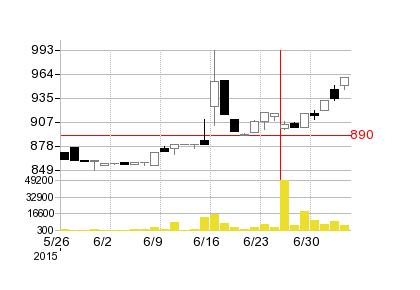 タクミナの株価チャート