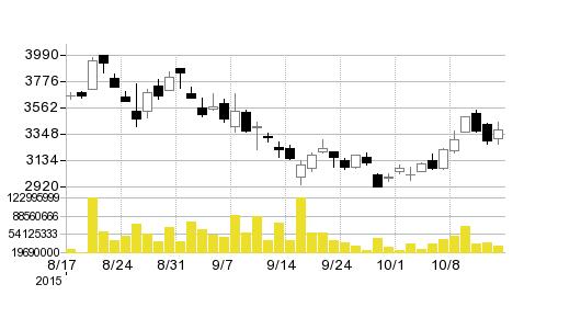 東芝の株価チャート