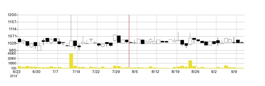 ぷらっとホームの株価チャート