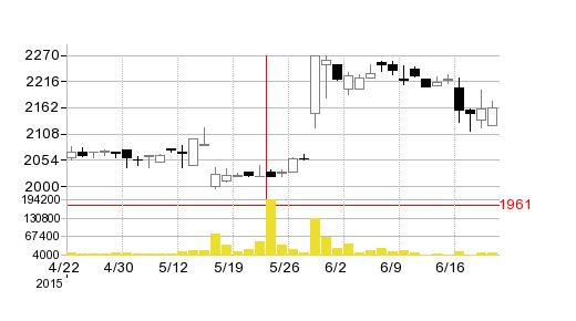 芝浦電子の株価チャート