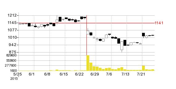 GMOクリックホールディングスの株価チャート