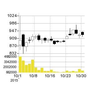九州フィナンシャルGの株価チャート