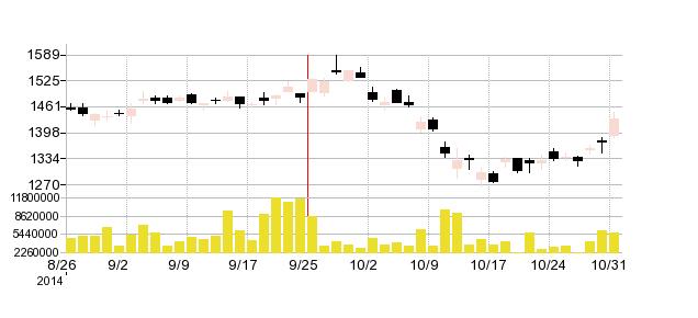 いすゞ自動車の株価チャート
