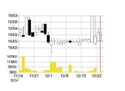 トーメンエレクトロニクスの株価チャート