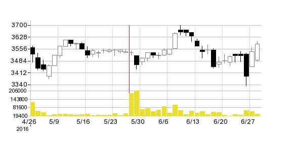 壱番屋の株価チャート