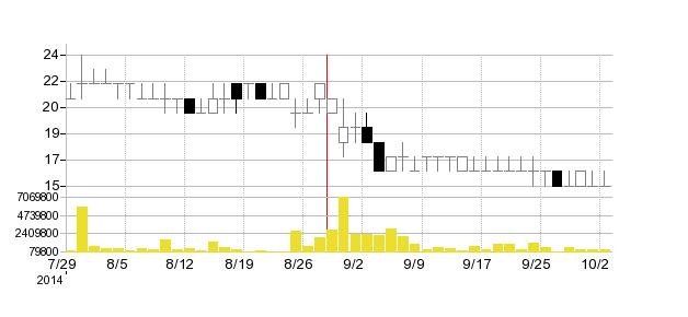シーマの株価チャート