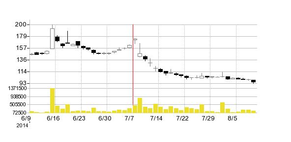 石山GATEWAYHDの株価チャート