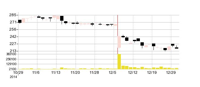 ショットモリテックスの株価チャート
