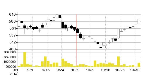 大日本スクリーン製造の株価チャート
