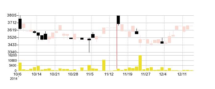 メディキットの株価チャート