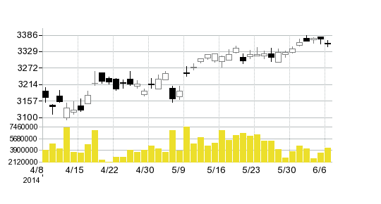 キャノンの株価チャート