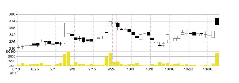 アイフィスジャパンの株価チャート