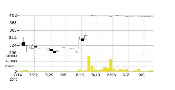 小野産業(株)の株価チャート