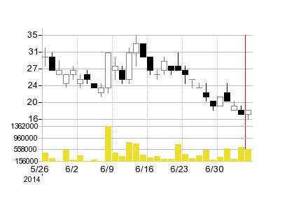 アルメディオ新株予約の株価チャート