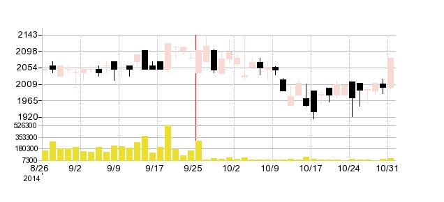 河合楽器の株価チャート