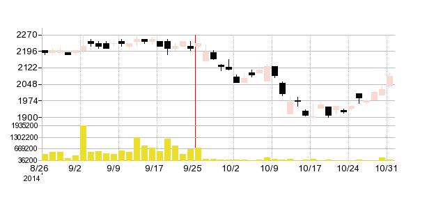ユアサ商事の株価チャート