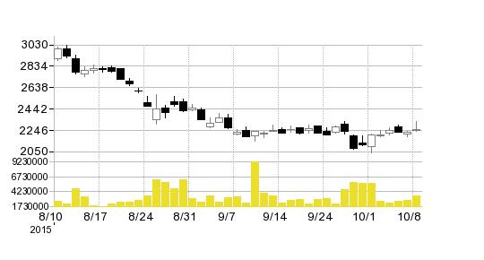 ユニ・チャームの株価チャート
