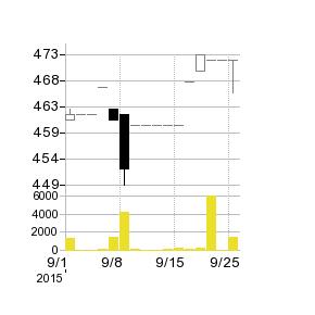 大木の株価チャート