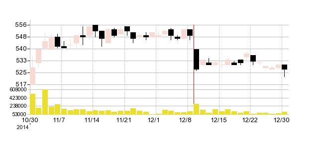 マルエツの株価チャート