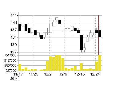 ダイエーの株価チャート