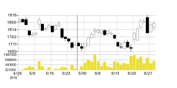 ケーズホールディングスの株価チャート