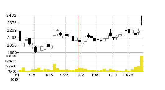 PALTACの株価チャート