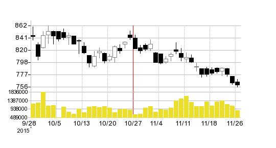 八十二銀行の株価チャート