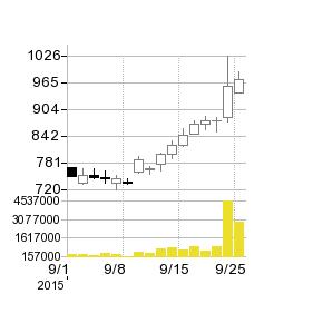 鹿児島銀行の株価チャート